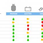 Forklift fuel comparison